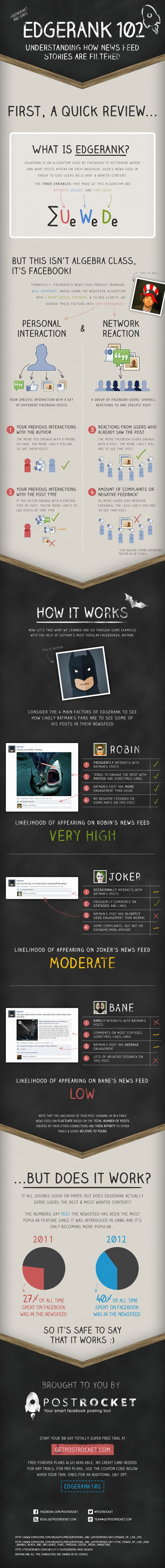 Who Is More Likely To See Your Posts On the #Facebook News Feed? [#Infographic] explained with the help of #Batman :)
