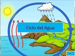 Observar como se orogina el ciclo del agua por medio de la evaporación de los lagos con respecto a las nubes.