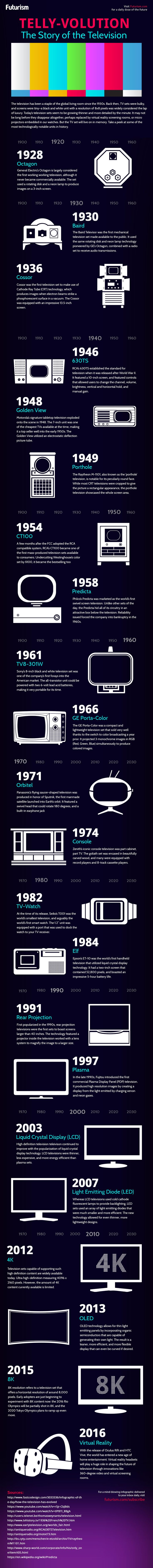 Telly-volution: The Story Of The Television [Infographic] — Before curved OLED screens, 8K video, and virtual living rooms, there were a lot of really weird televisions sets. These are some of our favorites. — https://futurism.com/images/telly-volution-story-television-infographic/