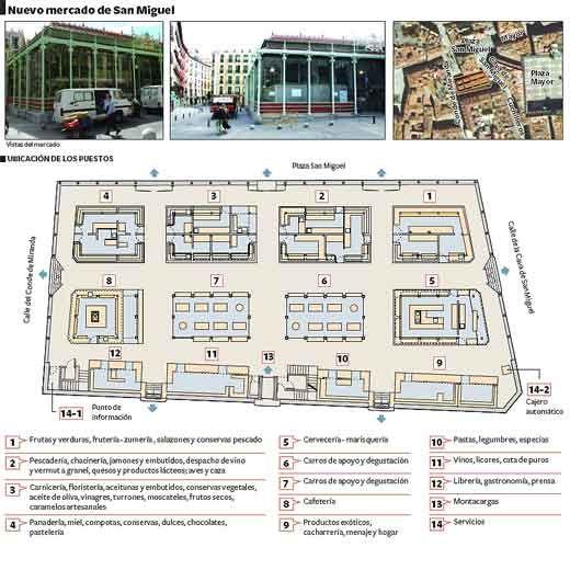 Descubre el Mercado de San Miguel, en Madrid