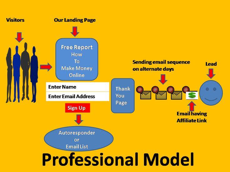 ways of doing affiliate marketing