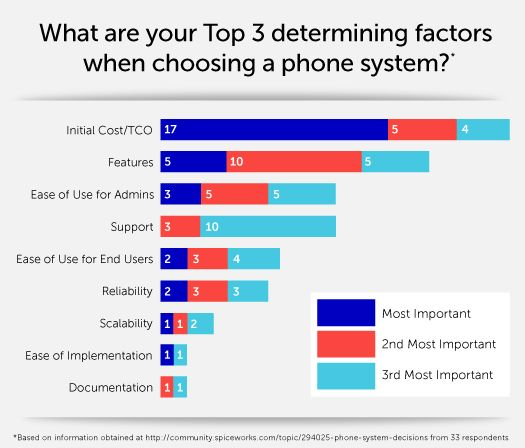 12 best queuewiz free call center simulator images on pinterest top 3 factors it pros in the spiceworks voip community consider when choosing a phone system fandeluxe Choice Image