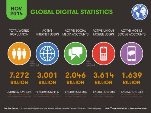 Global Digital Statistics - Nov 2014