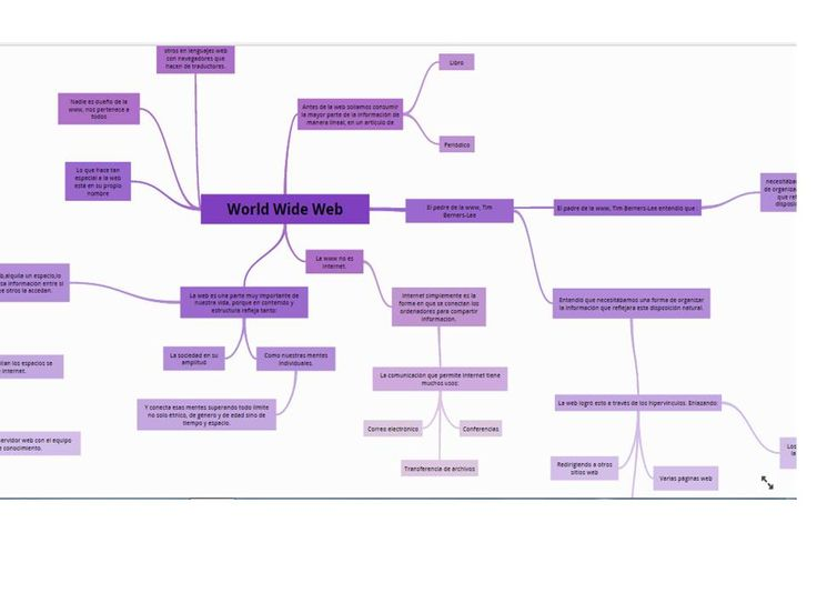 Mapa conceptual realizado por Kimberli Cahua, Anjuli Quiroga y Ana Leganés (4º ESO)  https://www.goconqr.com/es-ES/p/3638787