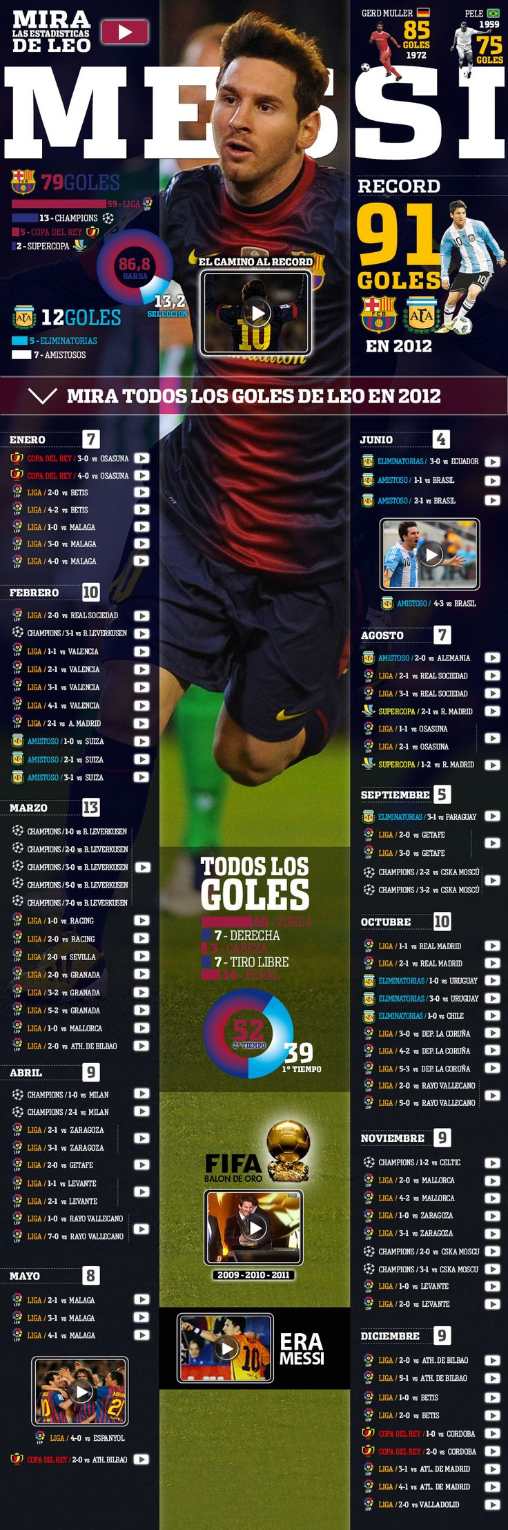 MESSI 91 goals in 2012 be got his 301st goal a few weeks ago!