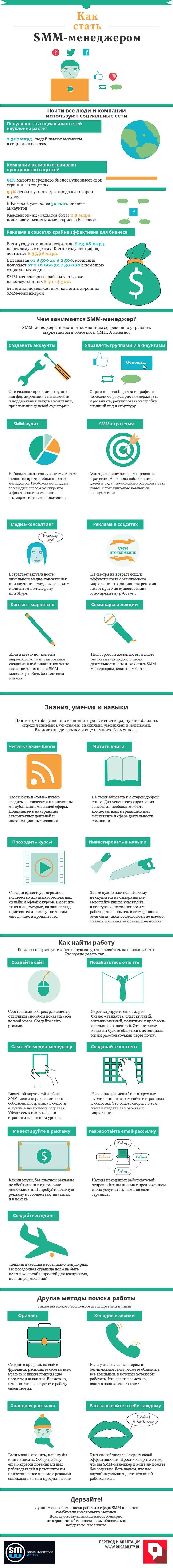 SMM, социальные сети, менеджер, медиа, работа, профессия, маркетинг, маркетолог, инфографика