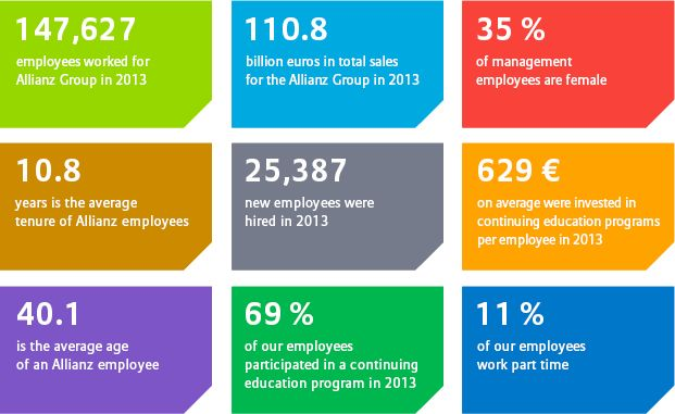 Allianz Group facts & figures 2013/14