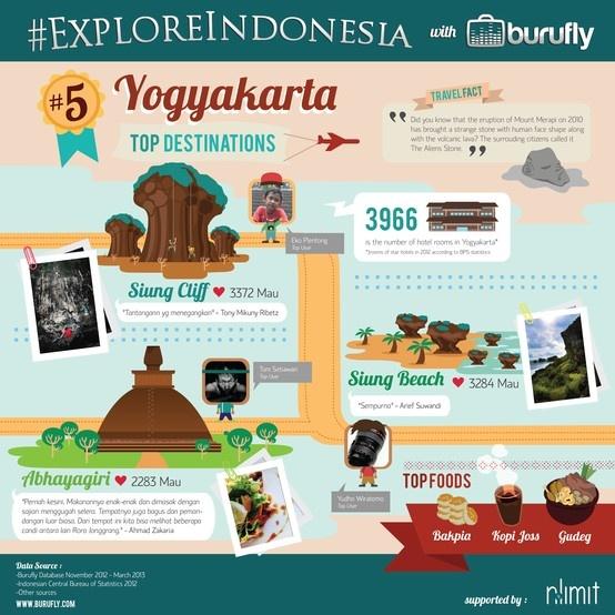 Interesting facts of Yogyakarta from www.burufly.com