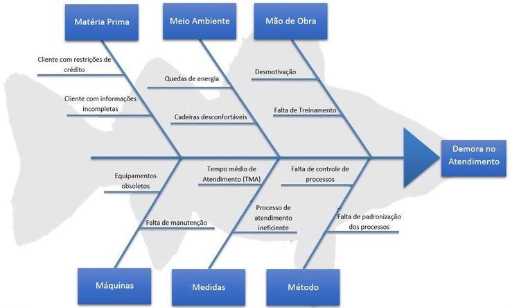 Diagrama de Ishikawa, Causa e Efeito – Planilha em Excel