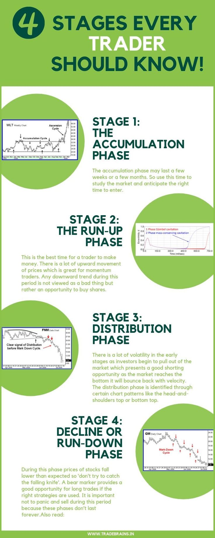 The Stock Market Cycle 4 Stages That Every Trader Should Know