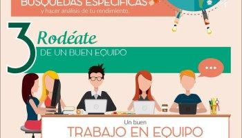 5 consejos orientales para mejorar en tu trabajo #infografia #infographic #productividad - TICs y Formación William Shakespeare, Family Guy, Fictional Characters, Safety Posters, Time Management, Professional Development, Human Resources, Productivity, Teamwork