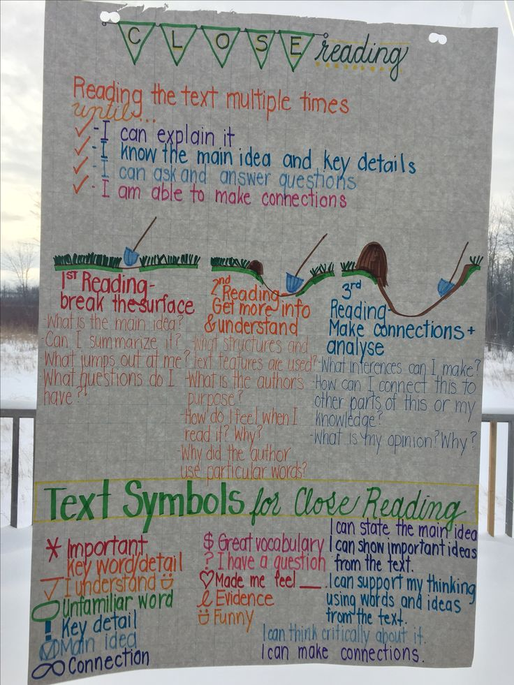 Close Reading anchor chart:  Success criteria Steps Annotation marks