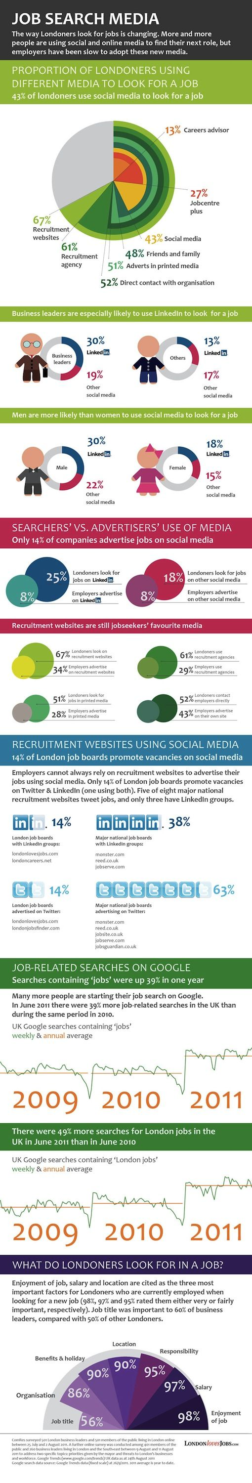 best images about job search infographics the are you using social media in your job search here s how it works