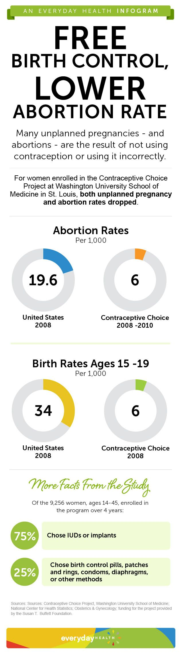 The four-year Contraceptive Choice Project in St. Louis (funded by the Susan T. Buffett Foundation) offered thousands of women free IUDs, implants, and other forms of birth control.  The result: a substantial drop in the abortion rate compared to the nati