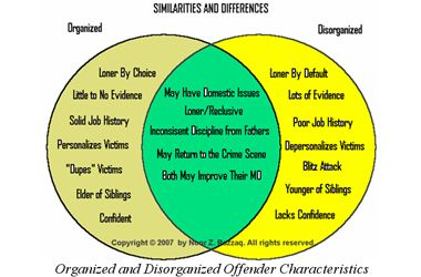 the differences between criminology and criminal Unlike criminology, criminal justice is concerned with directly addressing criminal behavior and crime in society the study of criminal justice involves learning about the administration side of crime-related careers.