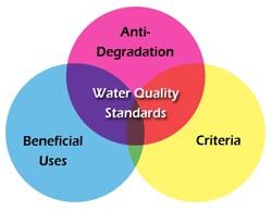 Environmental And Natural Resources Cde