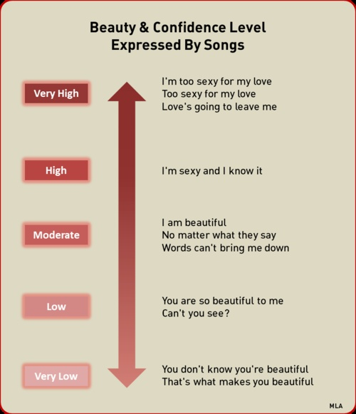 Beauty & Confidence Level Expressed by Songs