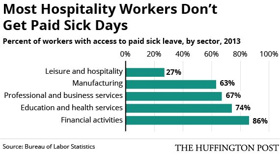 Flu Rate Would Decline Significantly If The U.S. Mandated Paid Sick Leave