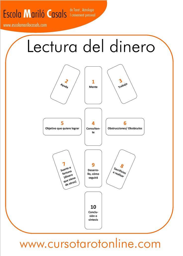 En esta lectura podremos ver como evolucionará nuestra economía.  #Tarot #Tiradas #Plantilla #Cartas #interpretación #aprender #tarot #viajes #dinero #pareja #trabajo #Arcanos #Barcelona #online #cursodetarot #psicologia #casas #ArcanosMayores #ArcanosMenores #dienro #euros #dolar
