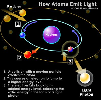 photon and the atom | the atoms that make up your body tissue absorb visible