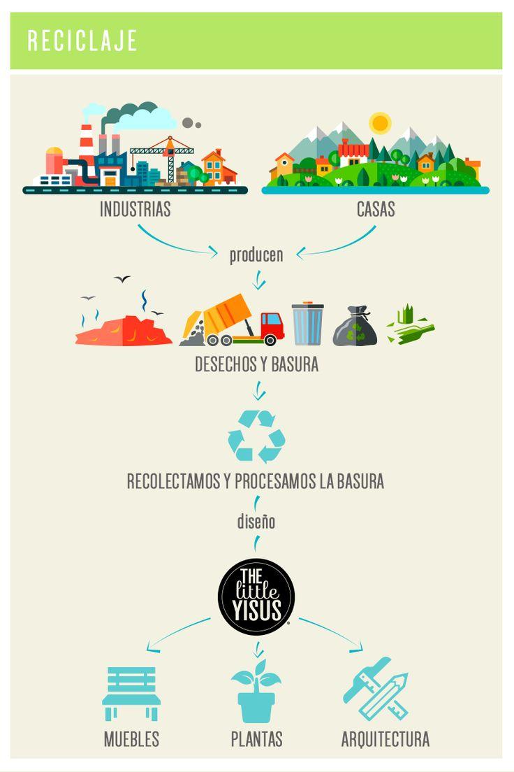 reciclaje, diseño, #littleyisus, @thelittleyisus, https://www.facebook.com/thelittleyisus a esto nos dedicamos!