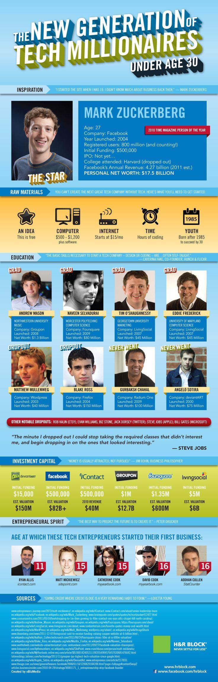 9 Tech Millionaires Under Age 30 [INFOGRAPHIC]