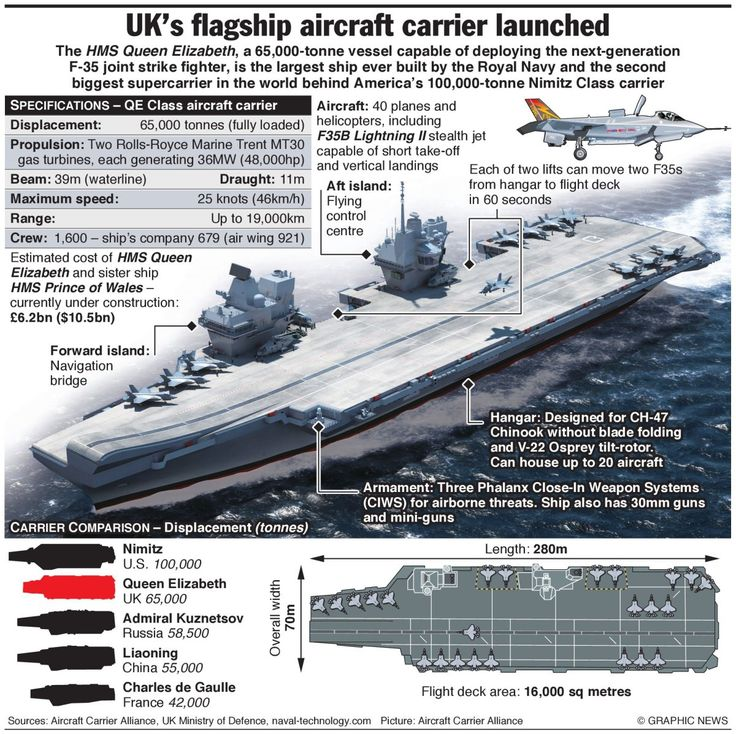 Unlike US carriers, the UK's Queen Elizabeth relies on diesel fuel for power and sports a ski-jump platform to give planes an extra lift during launch. But both carriers will field F-35B jets that can take off in a short distance, land vertically, and fly and fight virtually undetected.