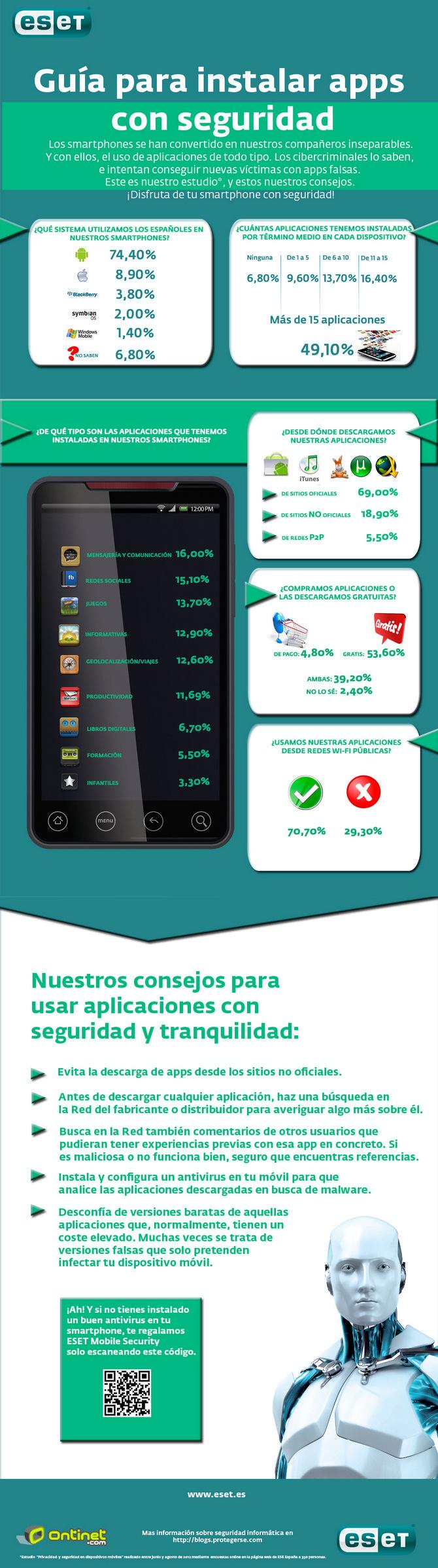 Estudio muestra los hábitos de los usuarios españoles en cuanto a dispositivos móviles y aplicaciones