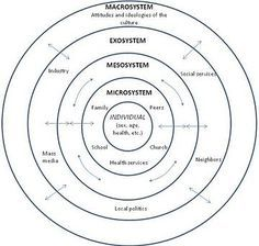 Graphic - Ecological Systems Theory