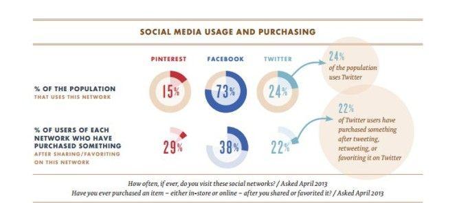 Perche' diventa necessario spostare piu' budget sui Social Media