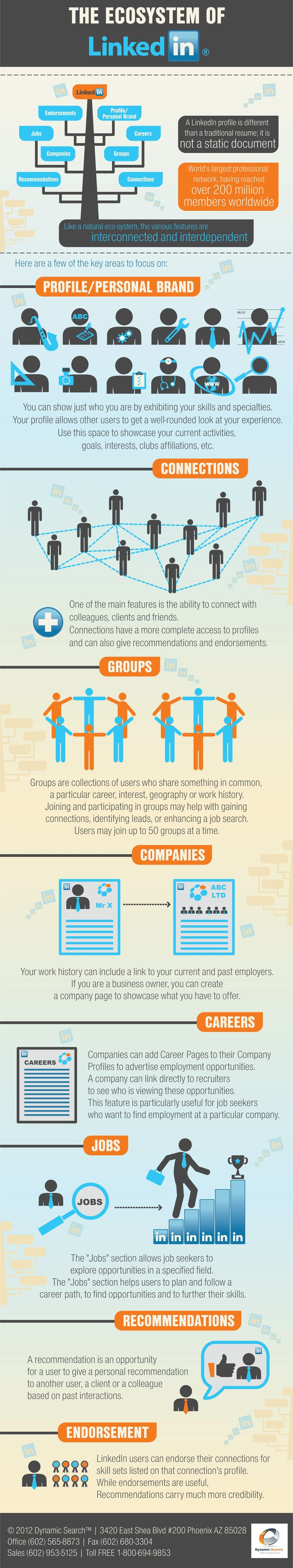 The Ecosystem of LinkedIn (#infographic) includes how LinkedIn works and what you should really know. What's the difference between endorsement and recommendation? What about job search,  personal or company profile, groups and connections? Below is the infographic that will simplify LinkedIn for you. Are you an employee or business owner? If so, you should have a profile on LinkedIn. Enjoy.