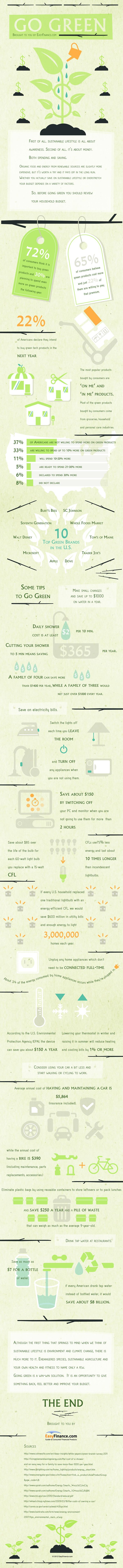 85 best infographics environment images on pinterest environment how going green saves money fandeluxe Images