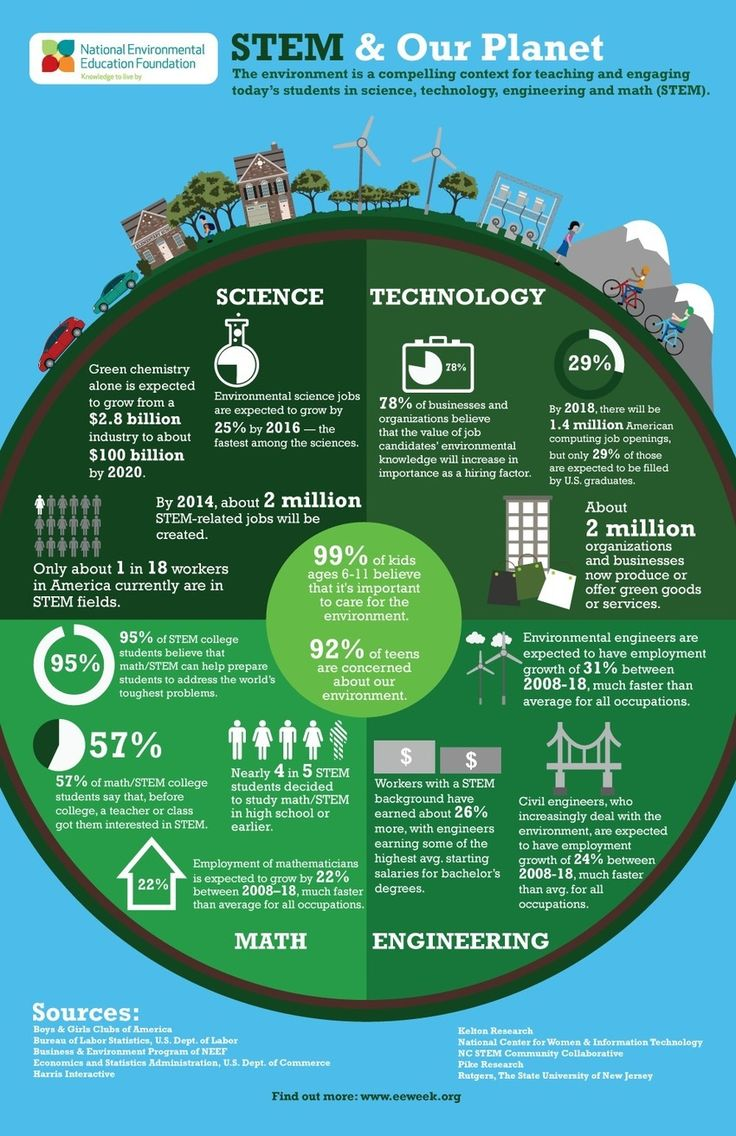 Environmental Education & Our Planet [Infographic] Teaching students about the world they live in is information that will impact them for life!