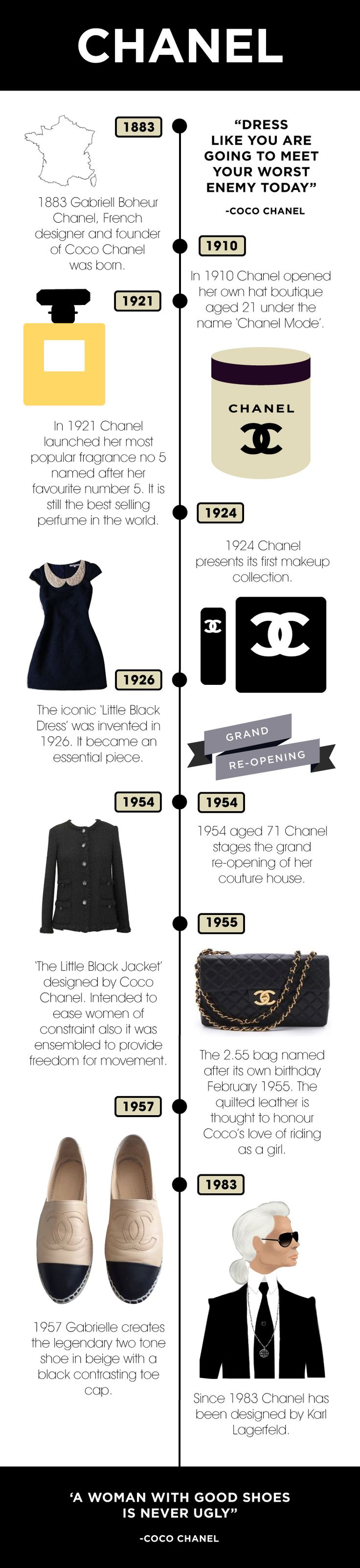 My infographic displays the major events that have taken place throughout the history of Chanel.