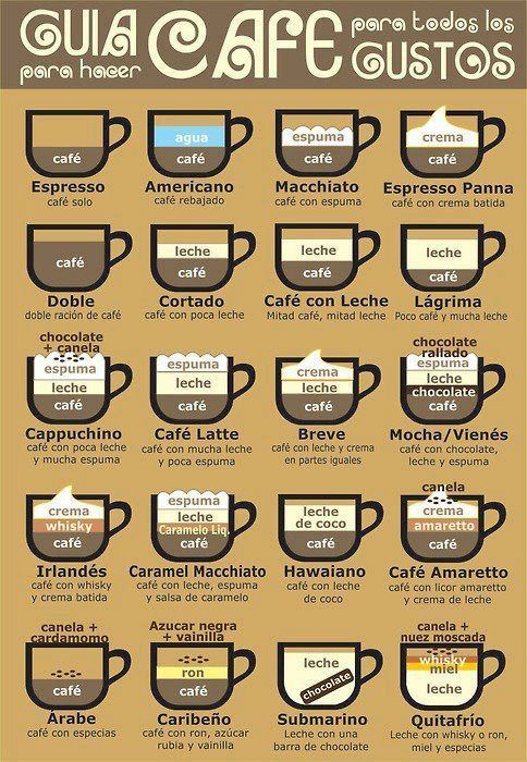 Educate and simplify non-drinkers' choice and earn new customers, or just make awesome coffee as a pro at home.