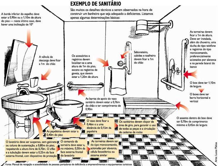 Esquema que mostra as principais adaptações necessárias    Já fiz alguns posts  sobre as adaptações necessárias para que um banheiro atend...