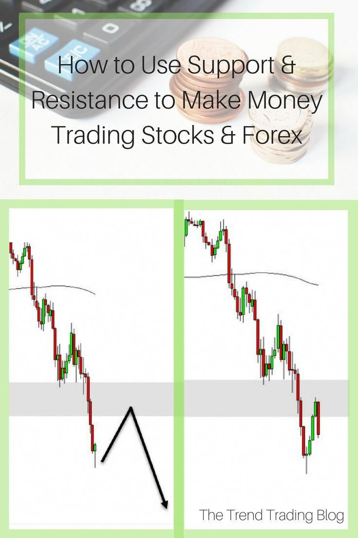 Learn How To Use Support And Resistance To Make Money Trading