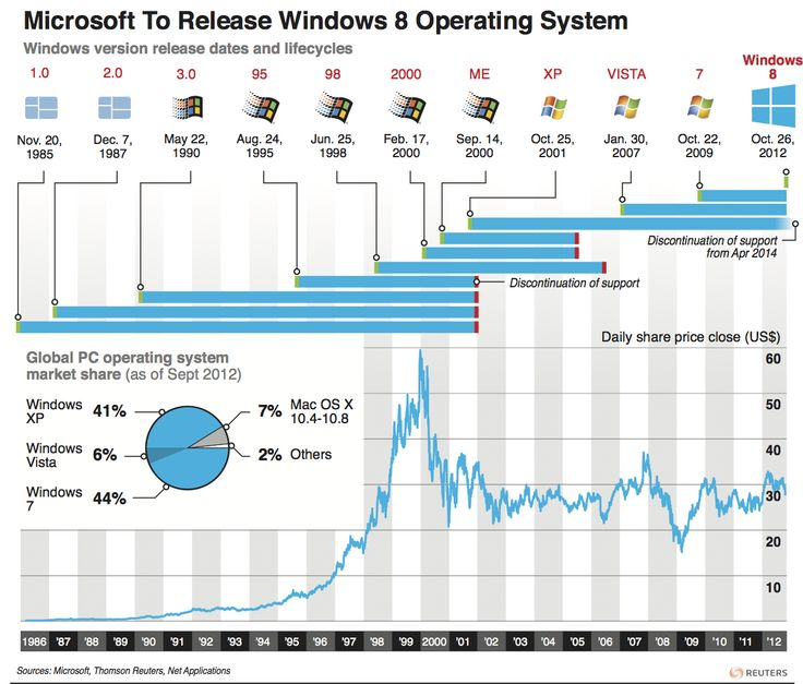 windows 8 - graphic of the day
