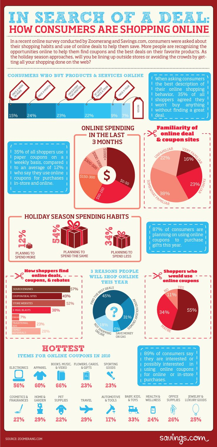 Depiction of Consumer Online Shopping Habits - How consumers are shopping online [infographic]