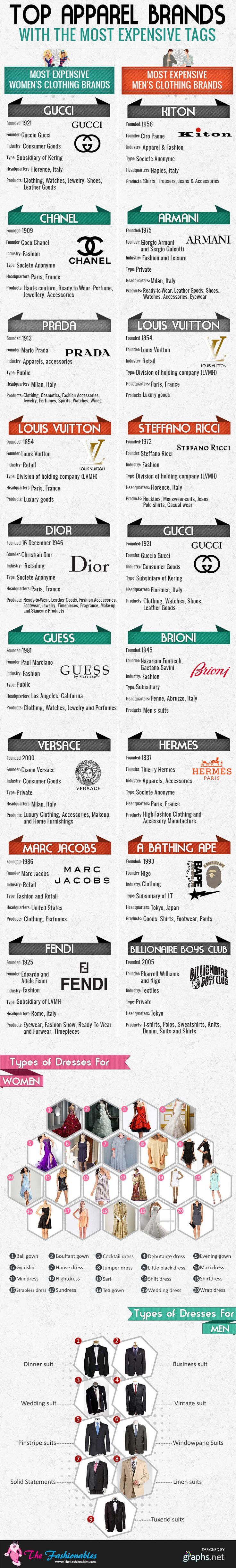 There are several top clothing brands that are often considered as status symbol among the rich people. For more information on the big names in clothes establishments that offers designer clothes and navigate through the above infographic.