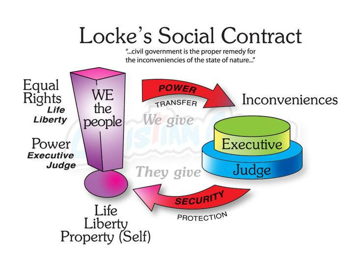 property debate between locke rousseau Analysis of the theory of social contract by jean jacques rousseau jean  but rousseau makes a distinction between  regard to property 5 locke concept.