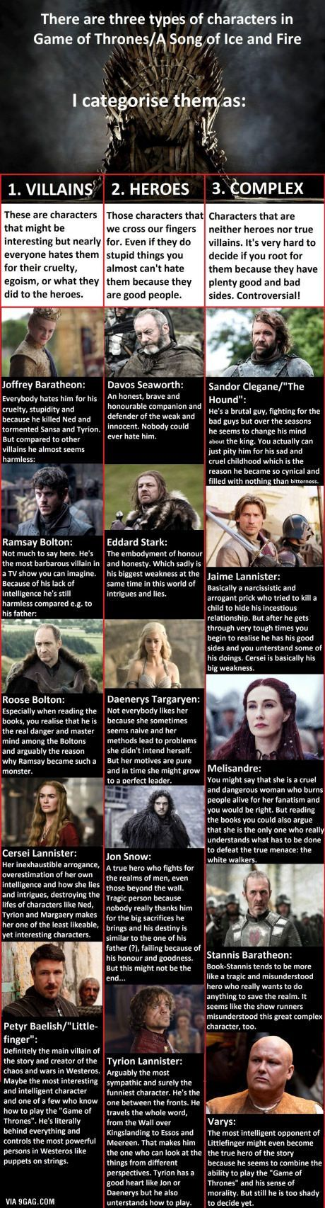17 days left! A little analysis of the Game of Thrones characters I did. (Just