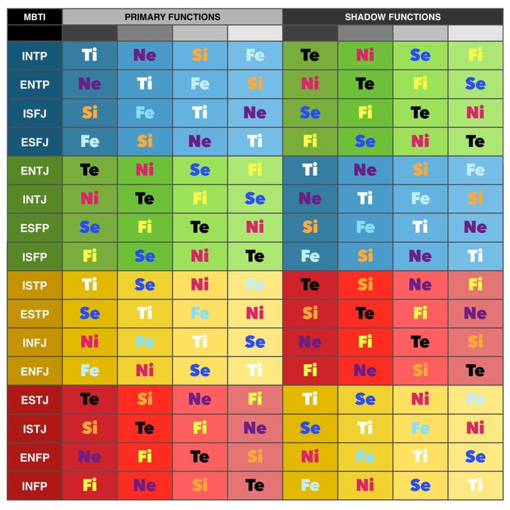 Compatibility analysis through vedic astrology