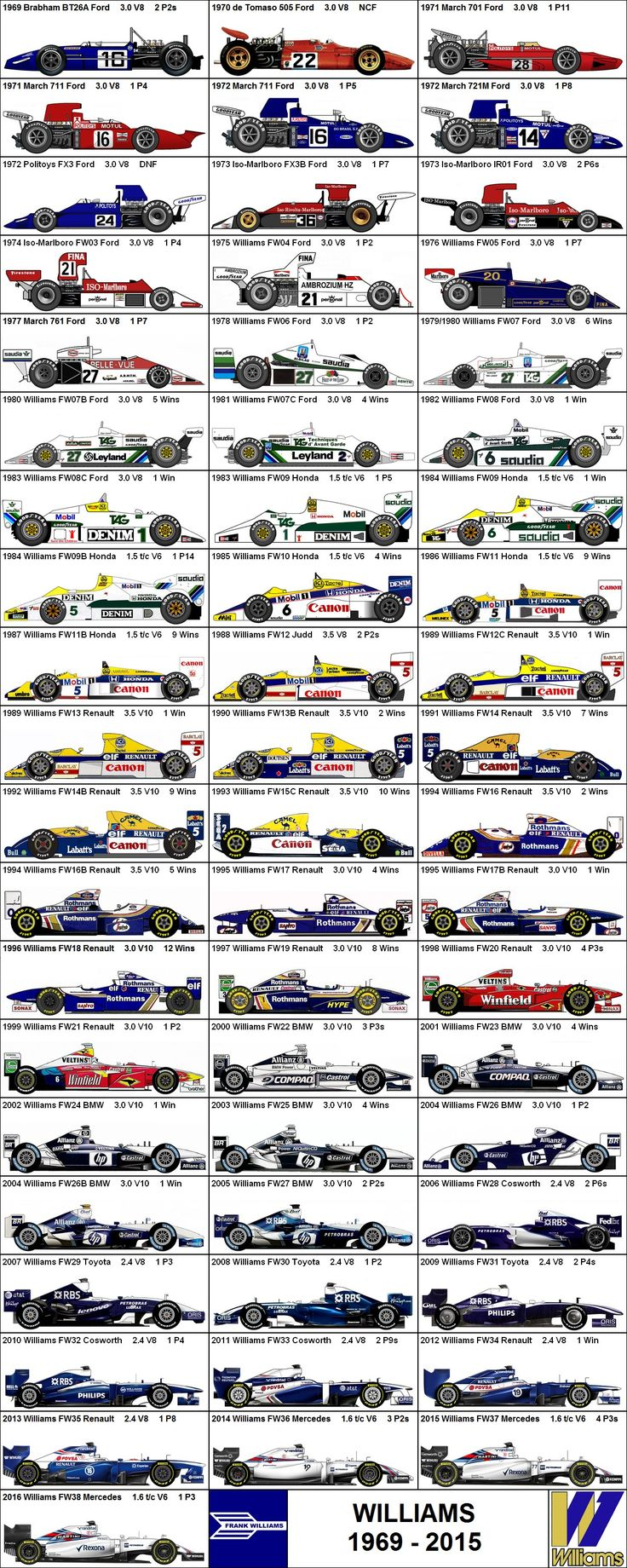 Formula One Grand Prix Williams 1969-2015