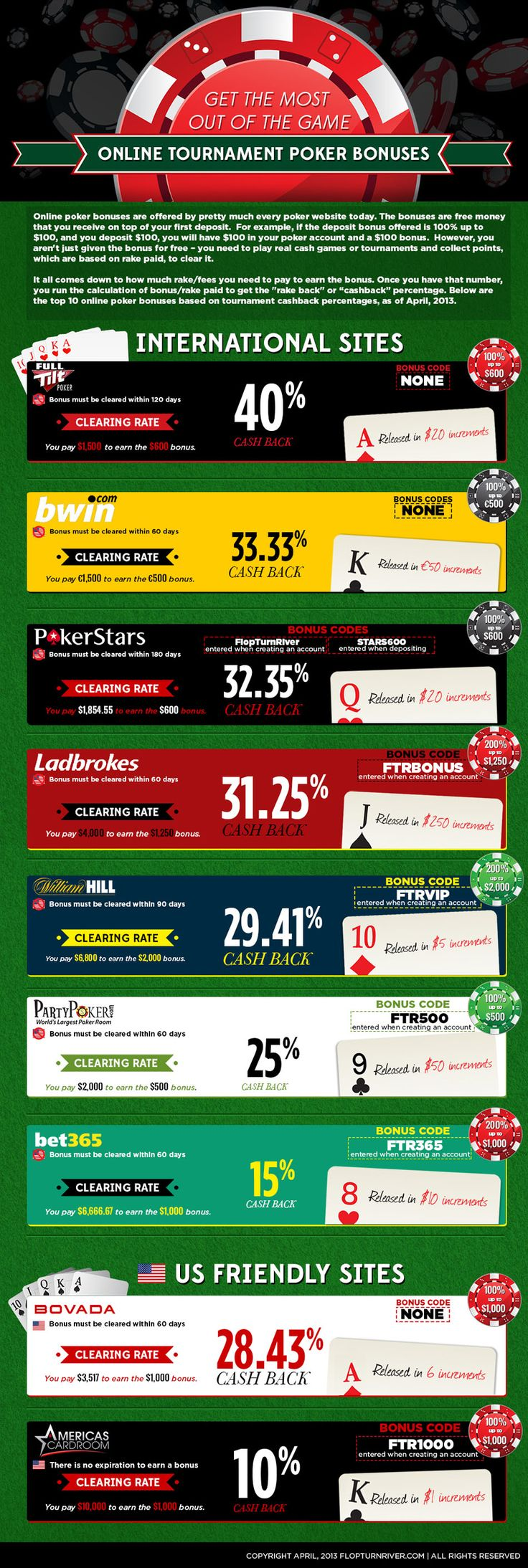 Shows all of the poker bonuses and details on how to unlock them from all of the top online poker sites.