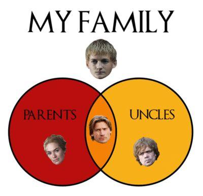 King Joffrey Baratheon Family Meme - Parents - Unlces