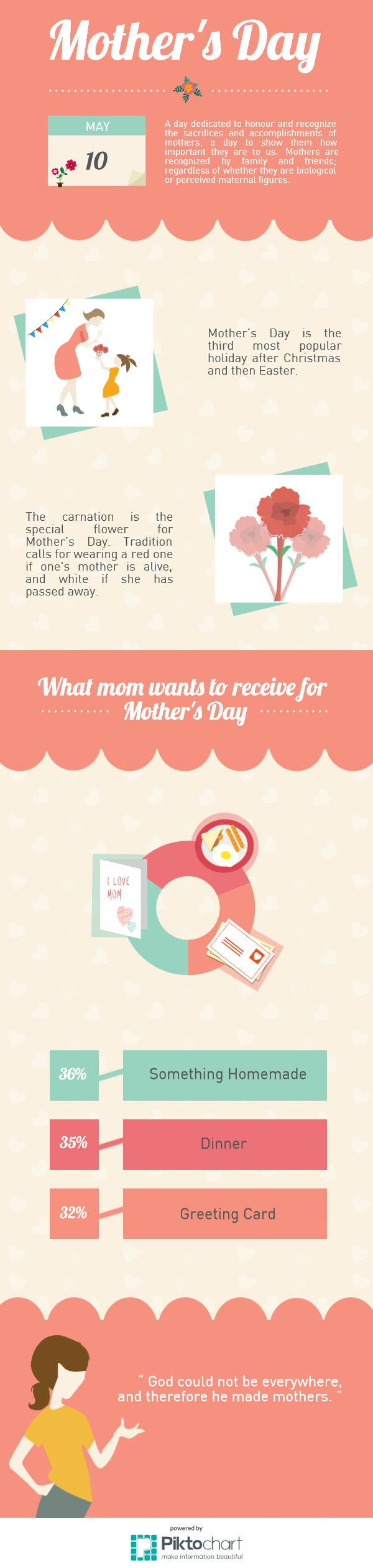 Mothersday | @Piktochart Infographic