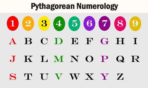 Astrology numerology name calculator picture 2
