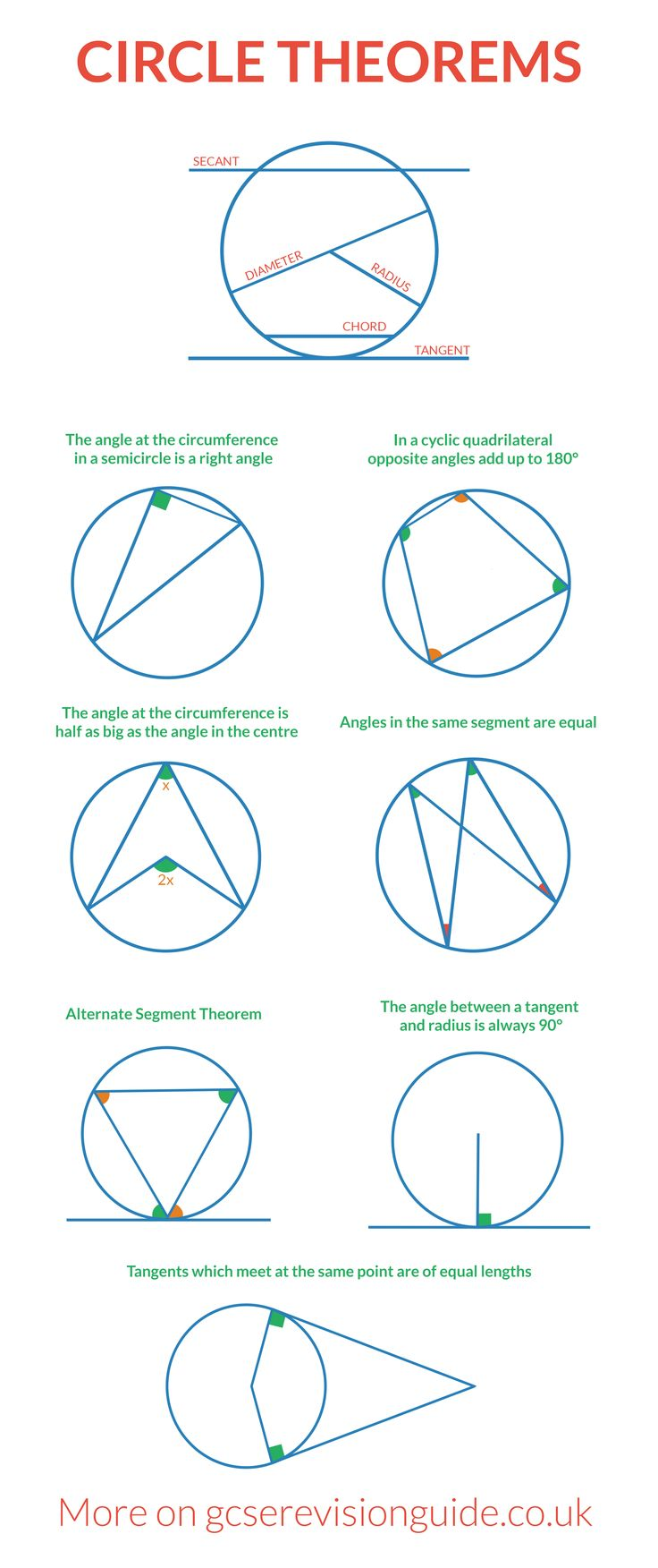 Circle Theorems for GCSE. More information and maths revision on www.gcserevisionguide.co.uk                                                                                                                                                                                 More
