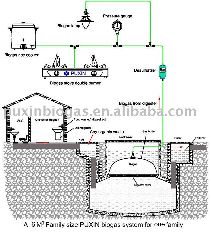 162 best images about biogas on pinterest